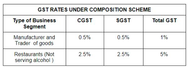 GST Rates